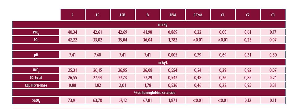 EPM = Error estándar de la media (siglas según su definición en portugués) P Trat = valor de probabilidad por el efecto del C1 = Contraste C vs. LC. C2 = Contraste linear = LC vs. B. C3 = Contraste cuadrático = LCB vs. (LC+B) LCB = Lithothamnium Calcareum Bicarbonato LC = Lithothamnium Calcareum  TABLA 2. Gasometría de sangre de vena yugular de vacas lecheras según tratamientos: Control (C), Lithothamnium Calcareum (LC), Lithothamnium Calcareum y Bicarbonato (LCB) o Bicarbonato (B).